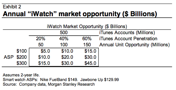 iwatch chart