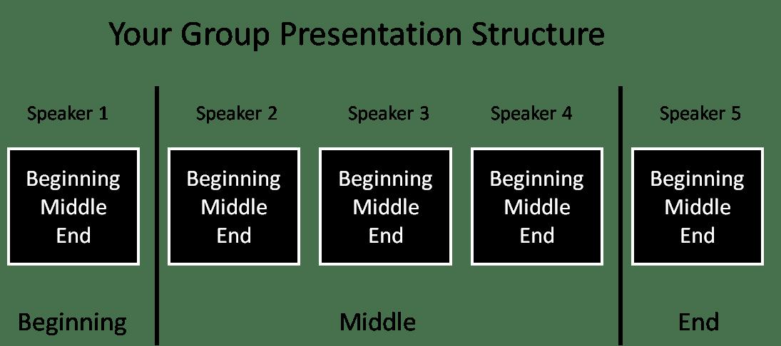 basic presentation format