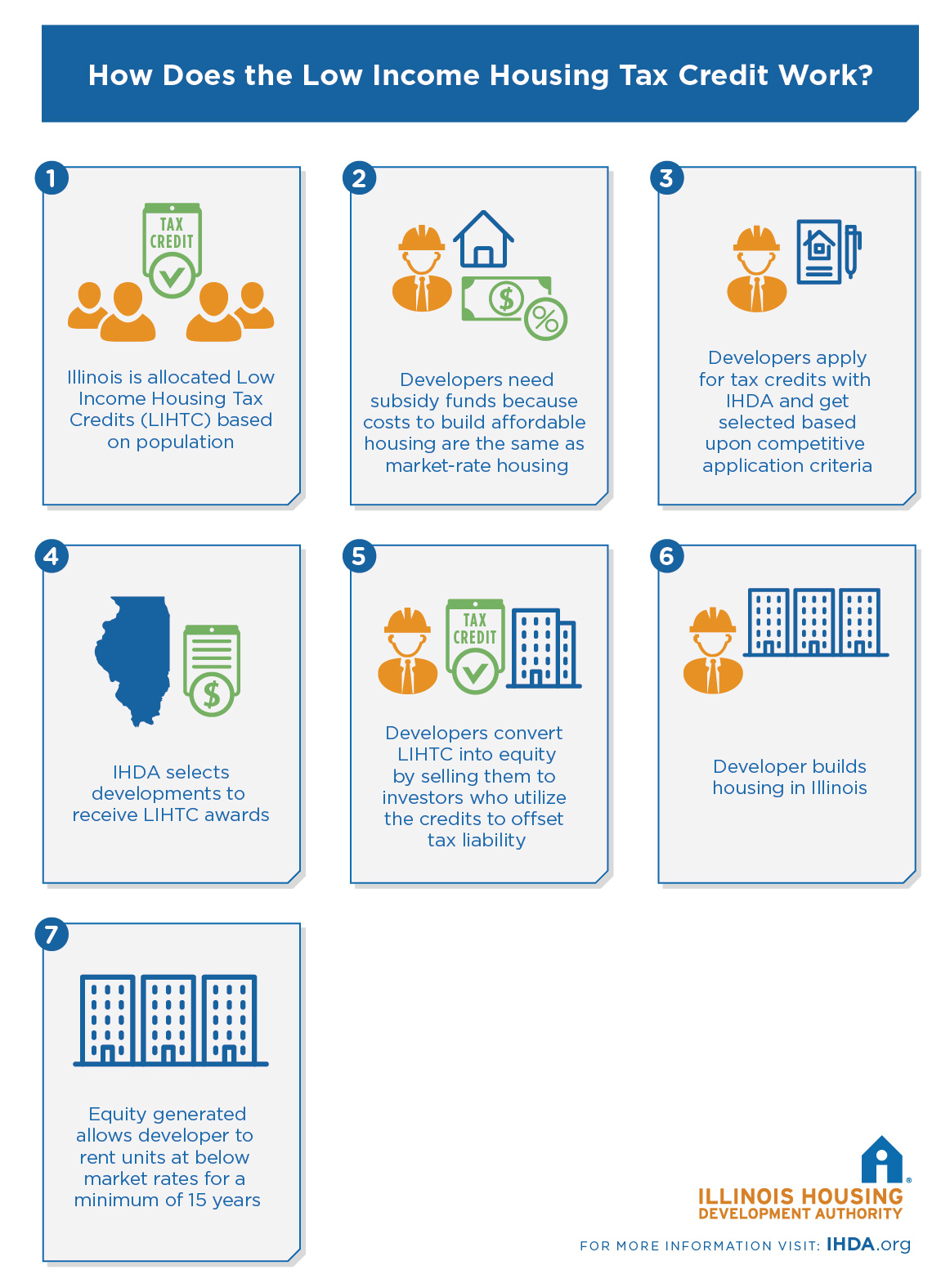 Low Income Housing Tax Credit  IHDA