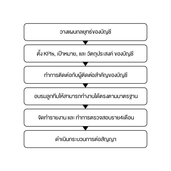 กระบวนการ-บริหารจัดการบัญชี