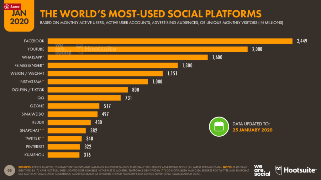 worlds most used social platforms by data reportal 2020