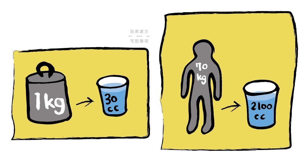 每一公斤體重需喝水30cc