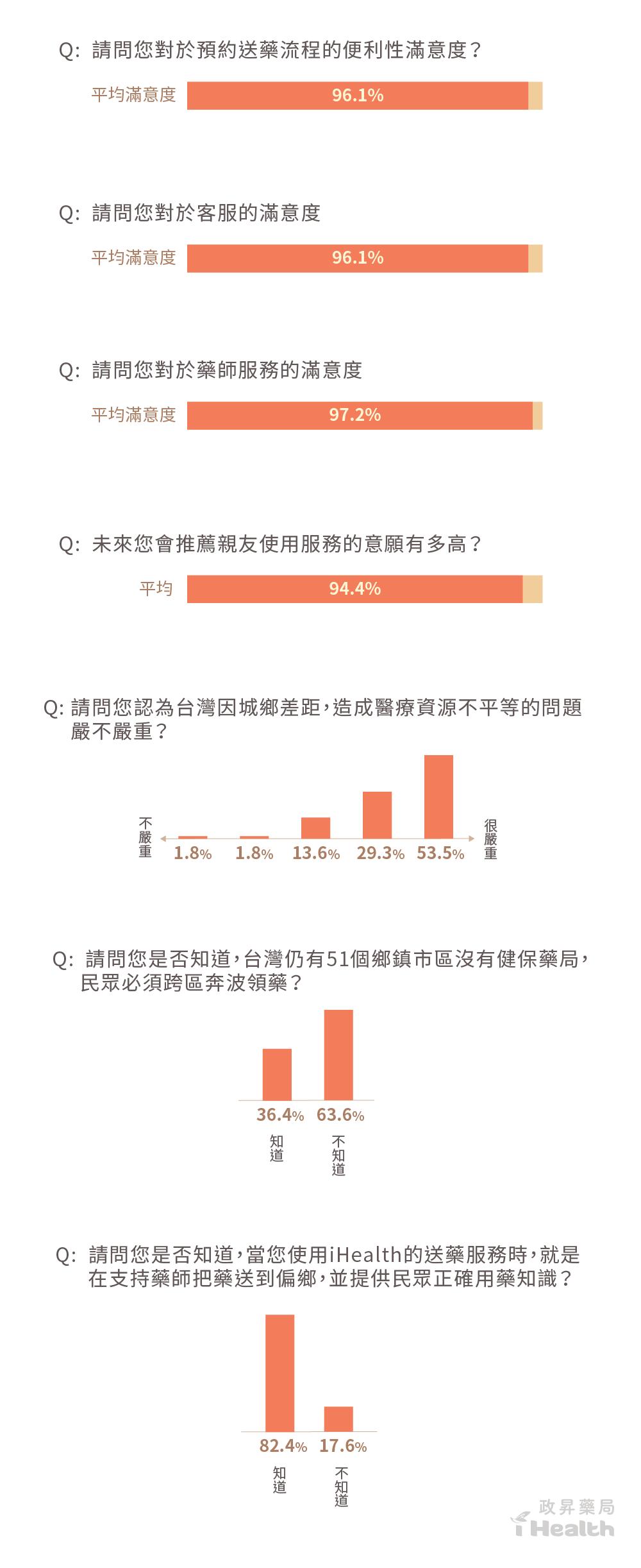 用長條圖表示問卷調查結果
