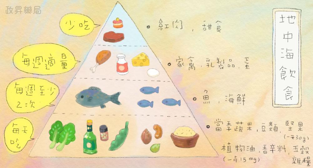 地中海飲食菜單