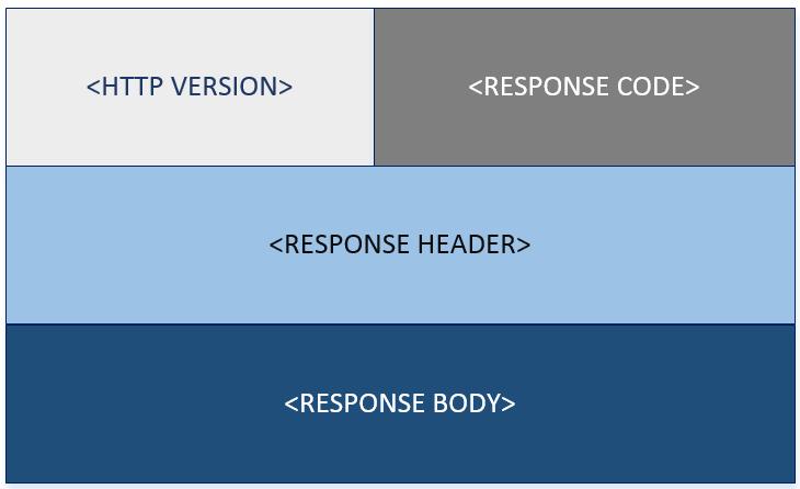 http-response-format