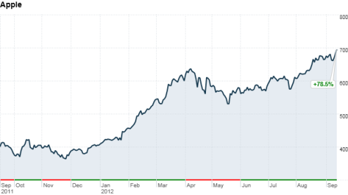 apple-s-stock-hits-record-high