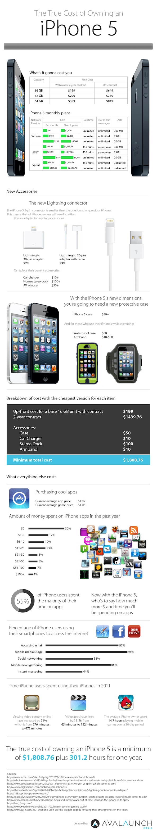 iphone5-true-cost