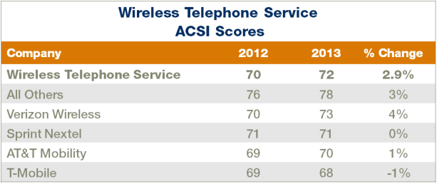 ACSI_wireless_telephone_service