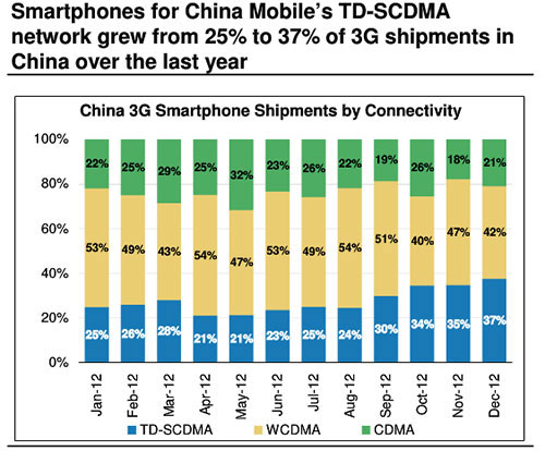 Morgan-Stanley-radio-technologies-in-China
