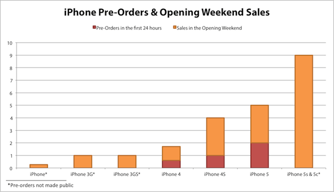 iphone pre-orders copy