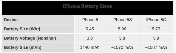 iPhone-5s-5c-battery-AnandTech-0011