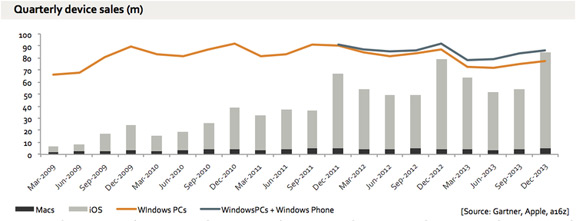 chart-pc-vs-apple