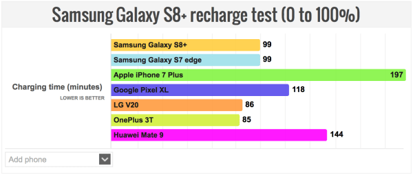 Samsung-Galaxy-S8-Plus-recharge-test