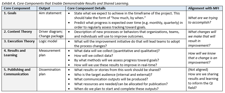 What Does It Take To Bring About Improvement Five Core Components For Learning From QI Programs