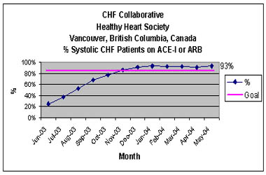 Province-wide CHF Collaborative
