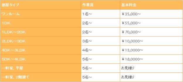 遺品整理費用・価格