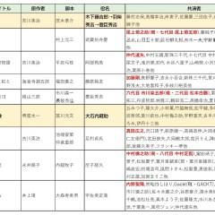 クラファイト①「緒形拳さんのアーカイブを構築し、大衆文化の変遷に迫る!」