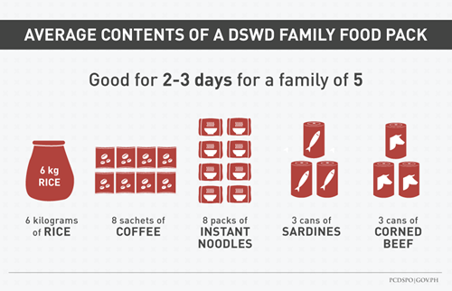 dswd family pack_500px
