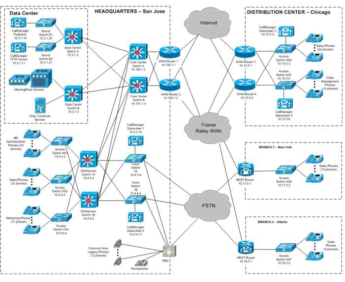 Gallery View Of Complex Network Arrangements In IT Companies