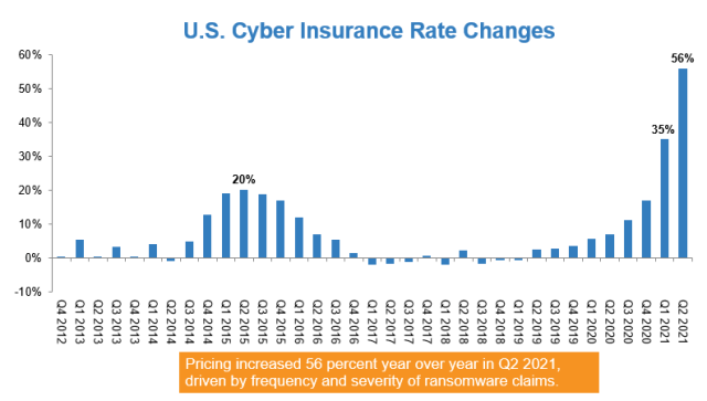 """Cyber • Cyber Insurance's """"Perfect Storm"""" Cyber Risk"""