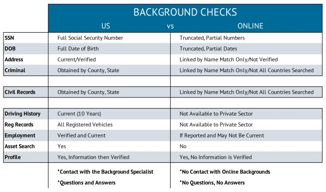 III Background Check Infographic