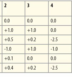 the results are tabulated in a manner shown in the example table the numbers in the first row represent the unit or cylinder number and the first column  [ 1370 x 579 Pixel ]