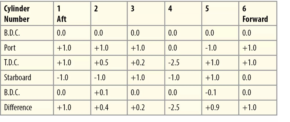 medium resolution of the results are tabulated in a manner shown in the example table the numbers in the first row represent the unit or cylinder number and the first column