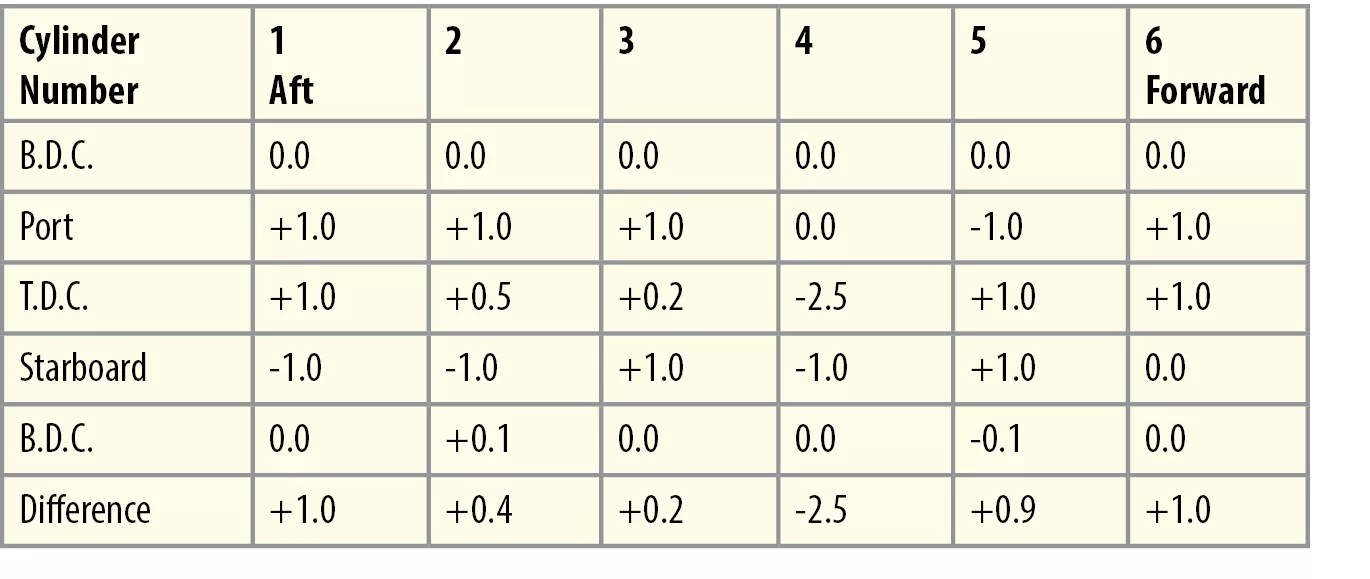 hight resolution of the results are tabulated in a manner shown in the example table the numbers in the first row represent the unit or cylinder number and the first column