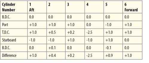 small resolution of the results are tabulated in a manner shown in the example table the numbers in the first row represent the unit or cylinder number and the first column