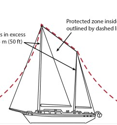 diagram of boat with masts in excess of 15 m 50 ft above the water protection based on lightning strike distance of 30 m 100 ft  [ 2079 x 951 Pixel ]