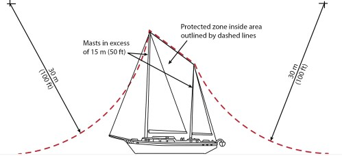 small resolution of diagram of boat with masts in excess of 15 m 50 ft above the water protection based on lightning strike distance of 30 m 100 ft