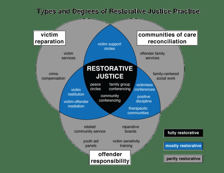 Image result for restorative justice