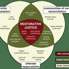Degree Circle Diagram 1984 Porsche 911 Wiring What Is Restorative Practices? - Ted Wachtel, Iirp Founder Forum
