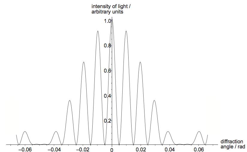IB DP Physics 9.3