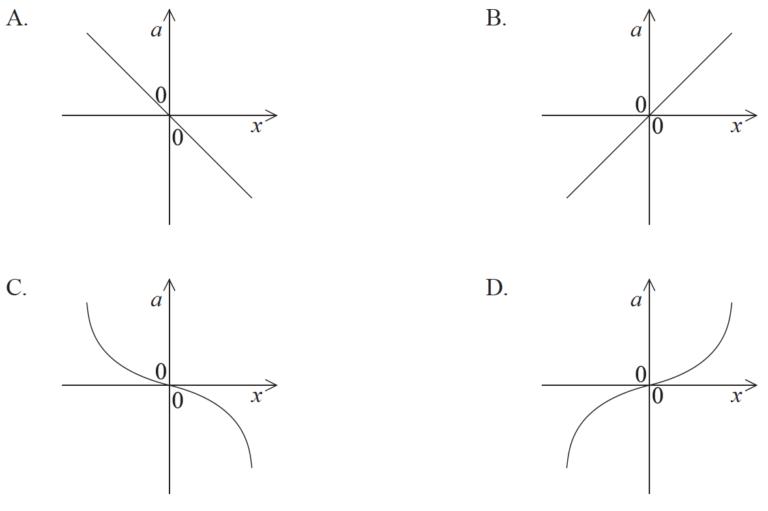 IB DP Physics 9.1