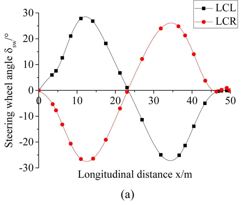 medium resolution of minimum time lane changing problem of vehicle handling inverse dynamics considering the driver s intention