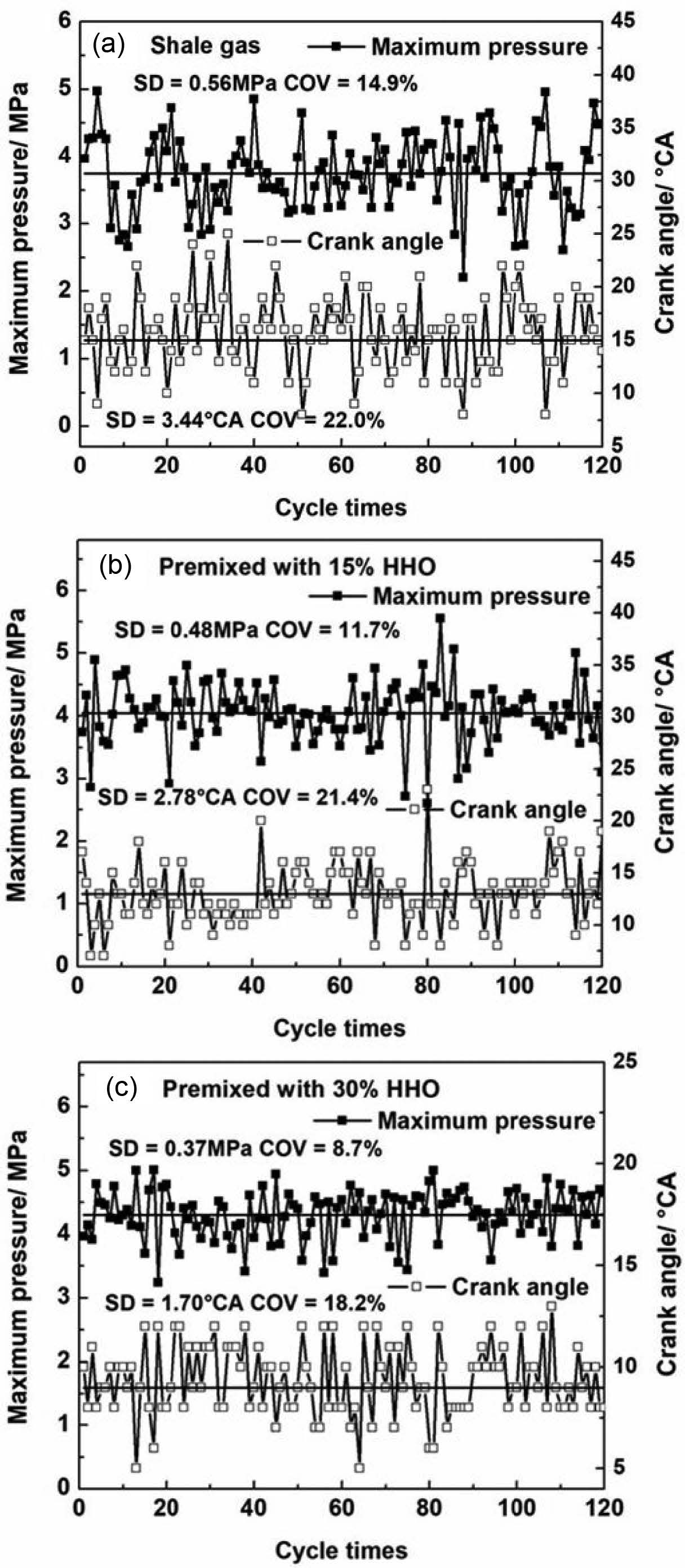 hight resolution of research on the influence of hydrogen and oxygen fuel obtained from water electrolysis on combustion stability of shale gas engines