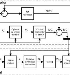 model based control of electromagnetic valve actuators for engine speed control [ 2467 x 1415 Pixel ]