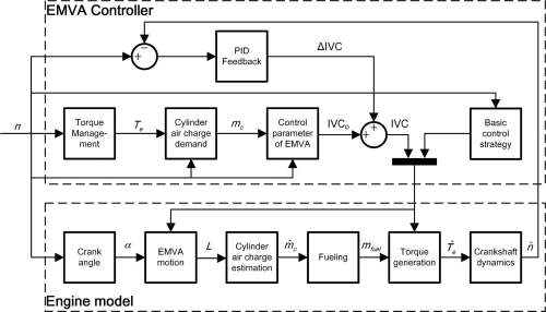 small resolution of model based control of electromagnetic valve actuators for engine speed control