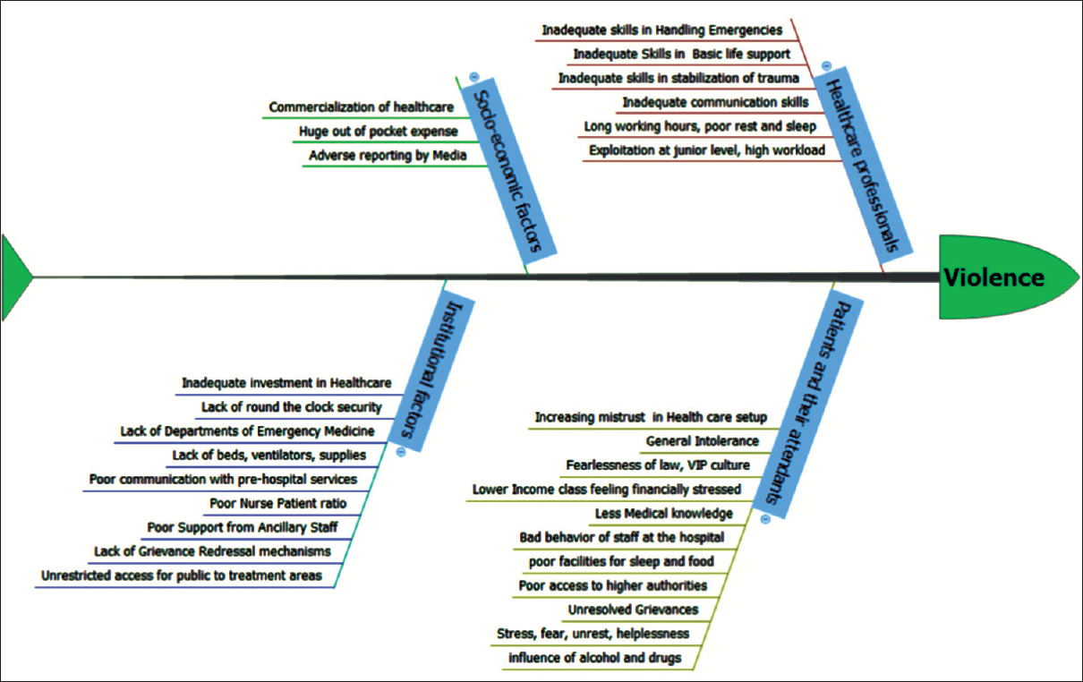 hight resolution of figure 2 a fish bone diagram to identify the probable causes of violence against health