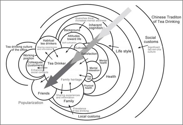 Social Interaction Design in Cultural Context: A Case