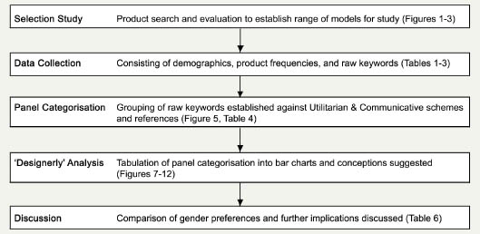 Towards Female Preferences In Design – A Pilot Study