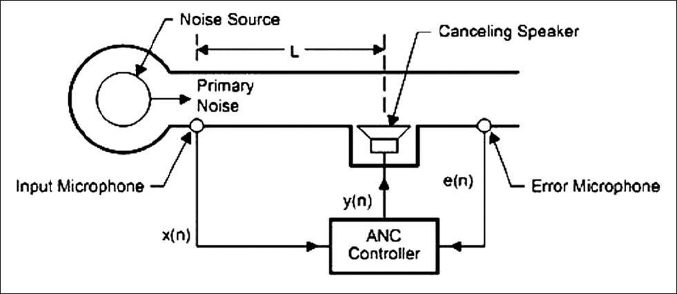 Active noise cancellation of low frequency noise