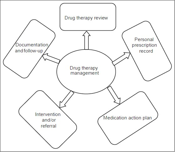 Emerging drug therapy management: Need of the day Mateti