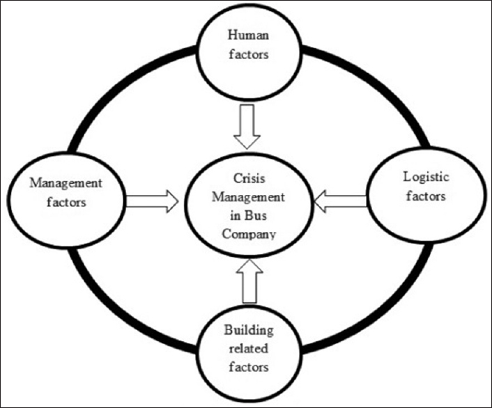 The expression of crisis management strategic model with