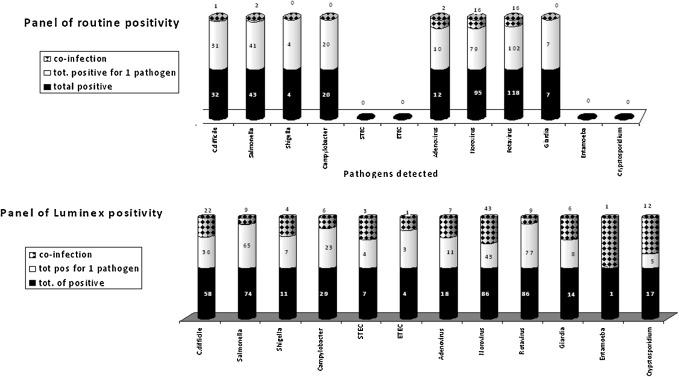 Comparative evaluation of the new xTAG GPP multiplex assay