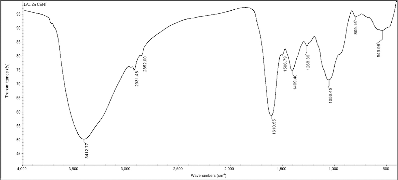 Figure 3 fourier transform infrared spectroscopy spectrum of biogenic zinc oxide nanoparticles