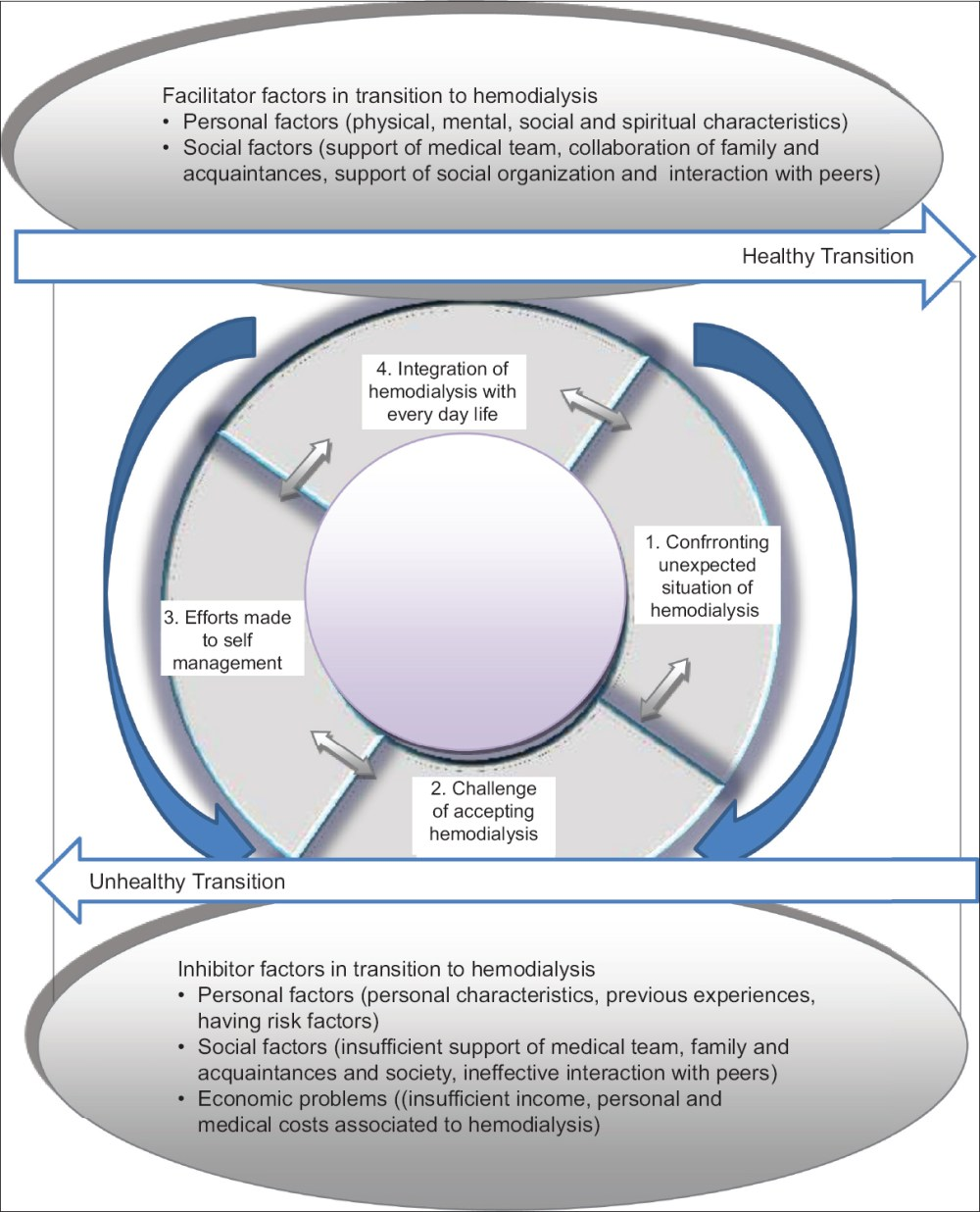 medium resolution of original article the process of transition to hemodialysis a grounded theory research