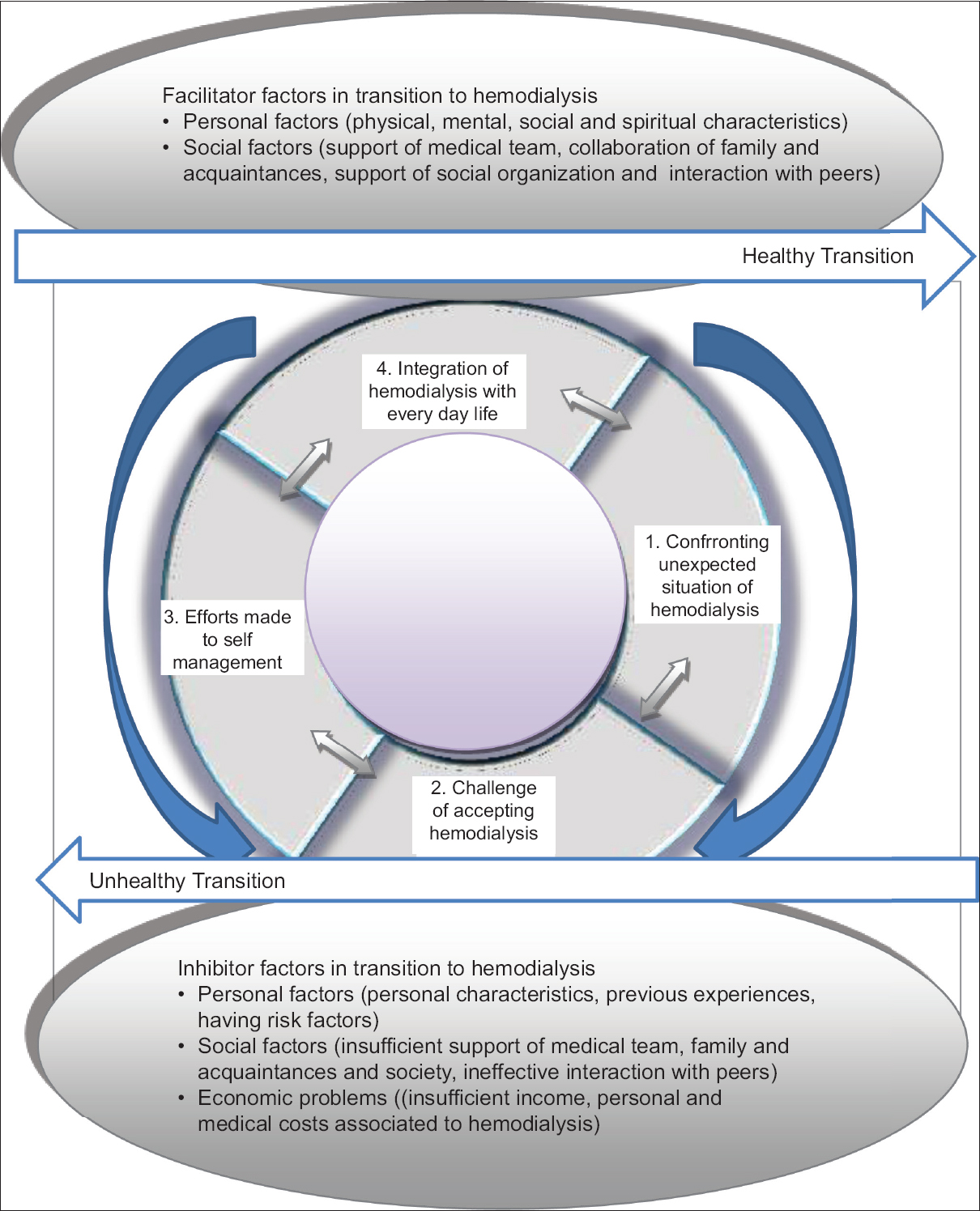 hight resolution of original article the process of transition to hemodialysis a grounded theory research
