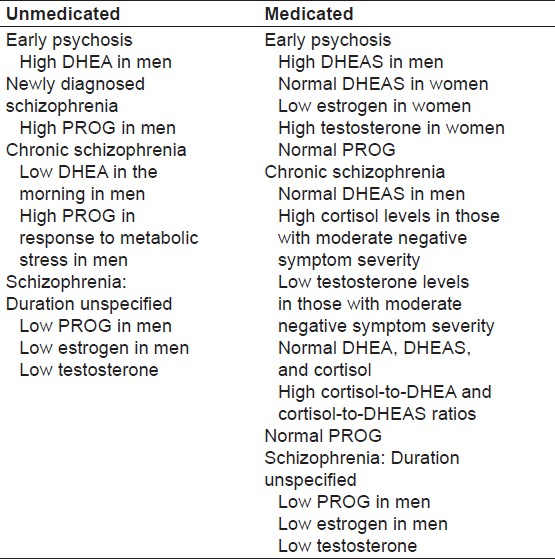 Table 3: Steroid levels in patients with schizophrenia, compared with control subjects<sup>[18]</sup>